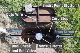 Your Water Meter - Mount Pleasant Waterworks